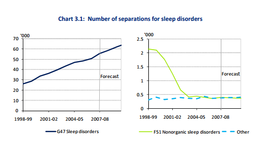 increase-sleep-disorders-graph
